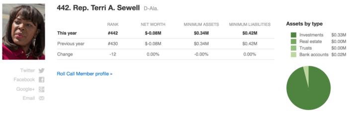 Congress wealth index_Terri Sewell