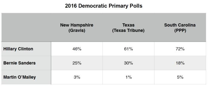 Primary Brief_Dem Polls_16 Nov 2015