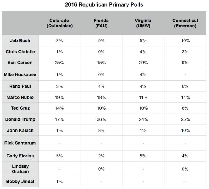 Primary Brief_GOP Polls_23 Nov 2015