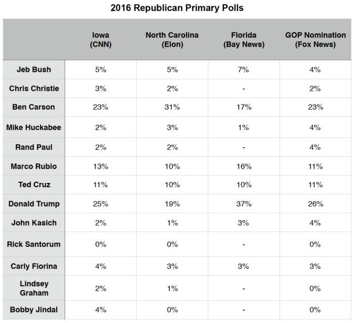 Primary Brief_GOP Polls_9 Nov 2015