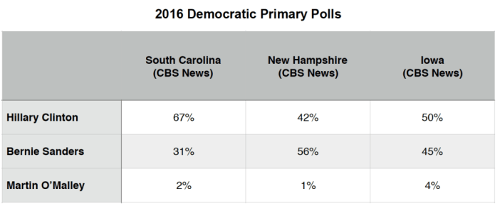 Primary Brief_Dem Polls_21 Dec 2015