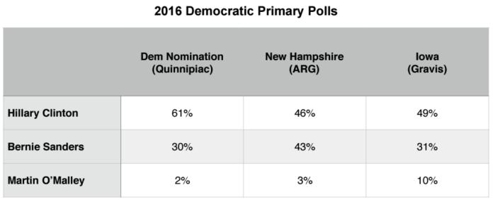 Primary Brief_Dem Polls_28 Dec 2015