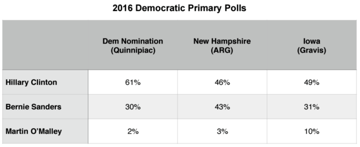 Primary Brief_Dem Polls_28 Dec 2015