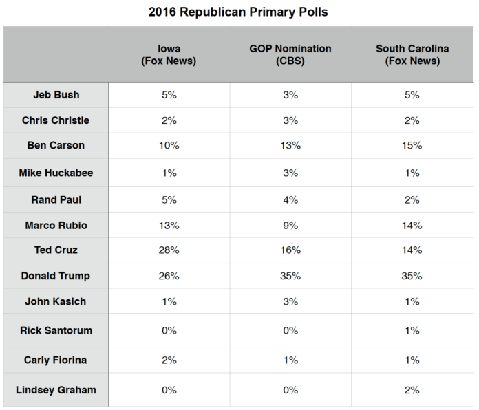 Primary Brief_GOP Polls_14 Dec 2015