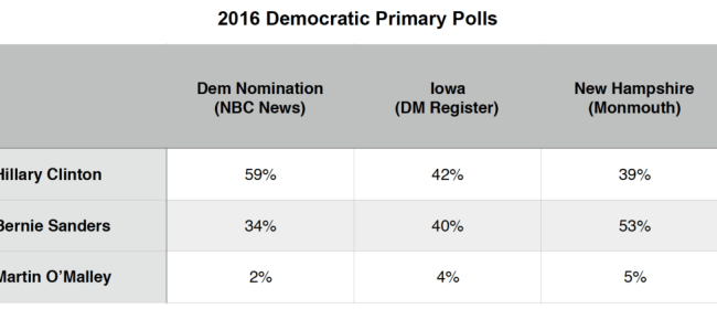 Primary Brief_Dem Polls_19 Jan 2016