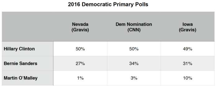 Primary Brief_Dem Polls_4 Jan 2016