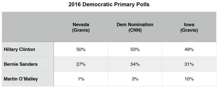 Primary Brief_Dem Polls_4 Jan 2016