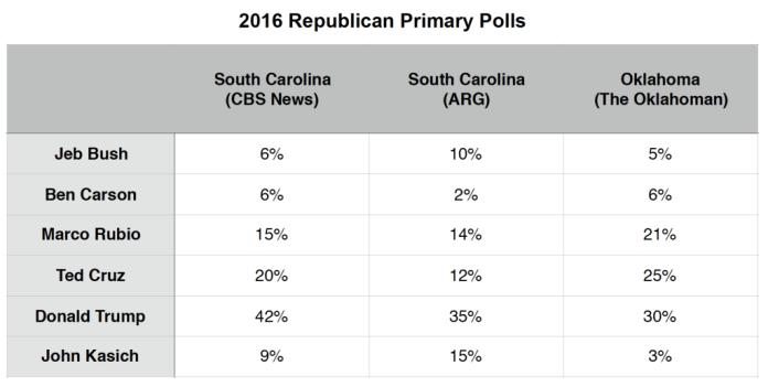 Primary Brief_GOP Polls_15 Feb 2016