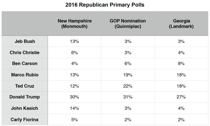 Primary Brief_GOP Polls_8 Feb 2016