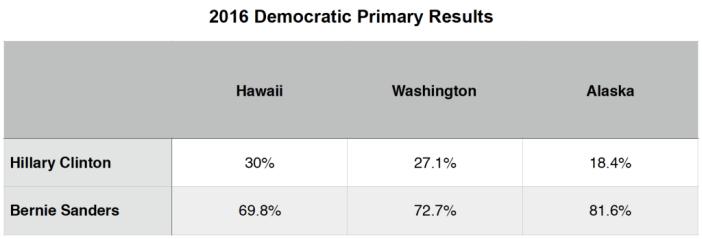 Primary Brief_Dem Polls_28 March 2016