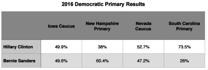 Primary Brief_Dem Polls_29 Feb 2016