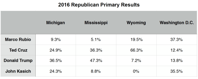 Primary Brief_GOP Polls_14 March 2016