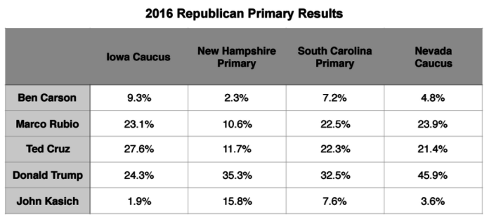 Primary Brief_GOP Polls_29 Feb 2016