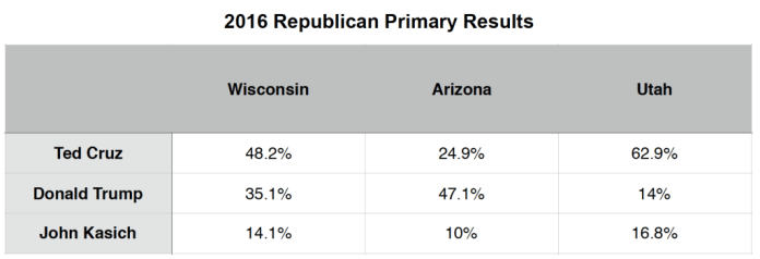 2016 Primary Brief_GOP Polls_11 April 2016