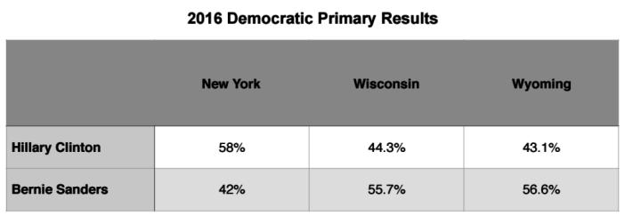 Primary Brief_Dem Polls_25 April 2016