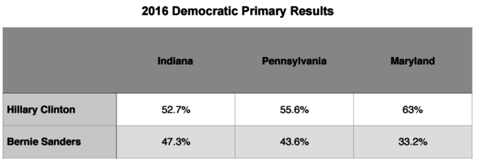 Primary Brief_Dem Polls_9 May 2016