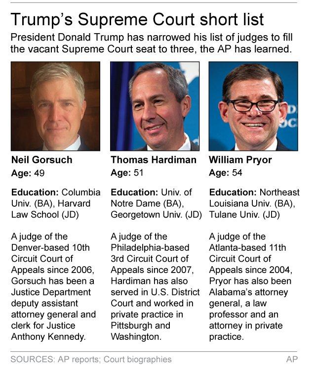 SCOTUS frontrunners under Trump