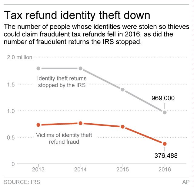 IRS fraud