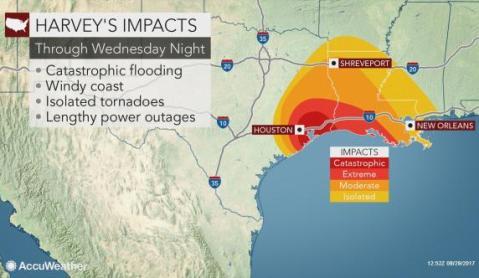 Harvey impacts