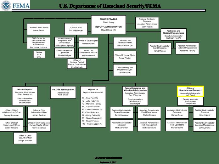Byard in FEMA org chart