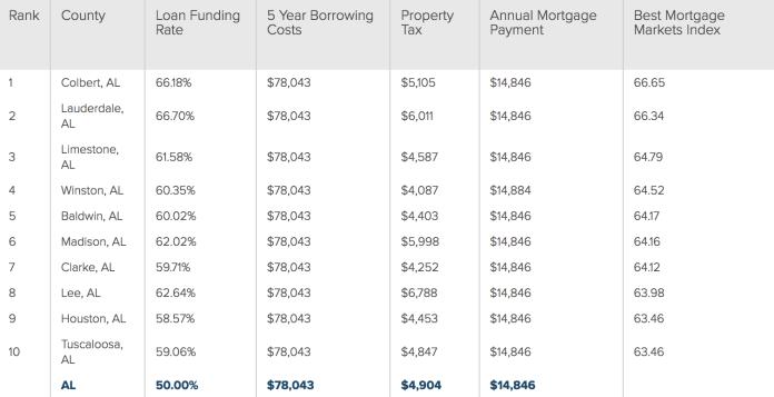 Alabama-SmartAsset-Best Mortgage cities_1