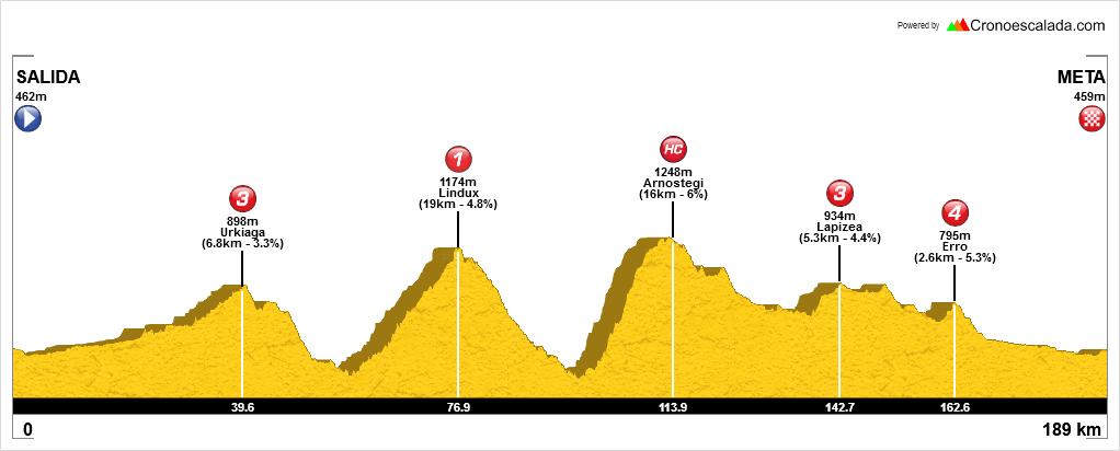Cicloturismo pamplona navarra pirineo etxauri ulzama quinto real ivoox a la cola del peloton acdp ciclismo podcast