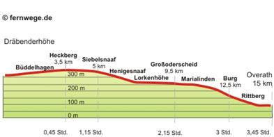p-Drabenderhöhe-Overath