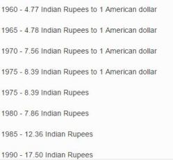 history of indian rupee rate