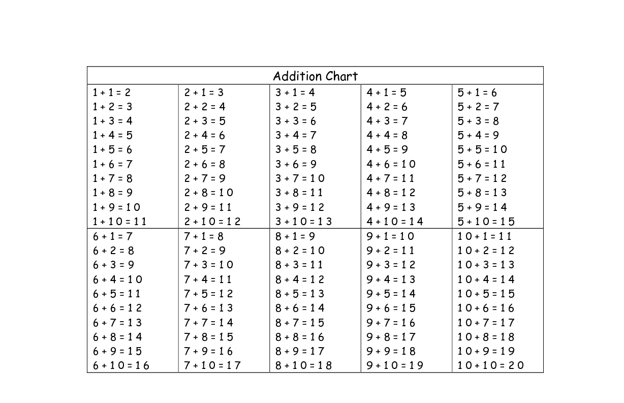 Worksheet Addition Tables Grass Fedjp Worksheet Study Site