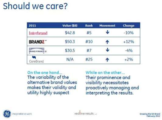 GE Brand Value Comparison Chart