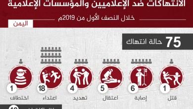 Photo of تقرير حقوقي : الاعلام اليمني في مرمى الاستهداف (انفوجرافيك)