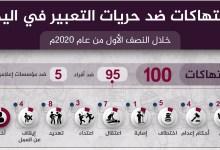 Photo of تقرير : 100 إنتهاك ضد الصحفيين اليمنيين خلال النصف الاول من العام الجاري