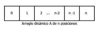 Matrices dinamicas en C/C++ desmitificadas