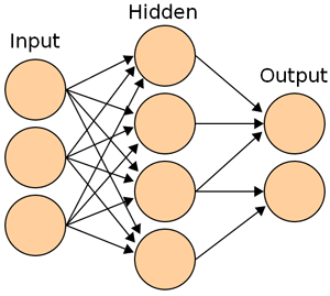 Layers of a Artificial Neural Network