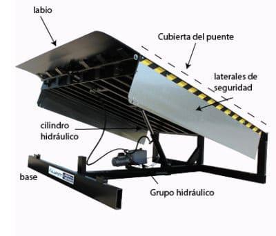 partes de una rampa de muelle de carga