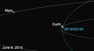 This diagram shows the orbit of asteroid 2014 HQ124, and its location relative to Earth on June 8. Image Credit: NASA/JPL-Caltech
