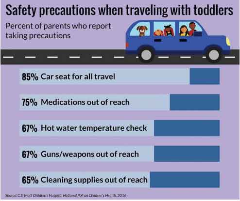 Poll: Some parents forgo car seats, other safety measures