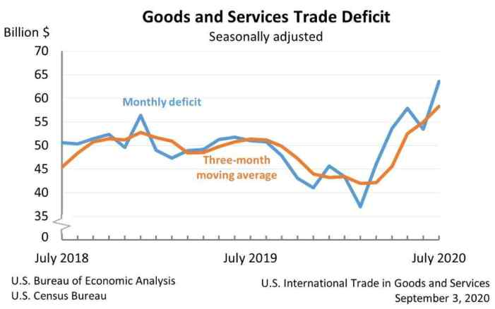 'Trump Is a Fraud, Exhibit One Billion': Trade Deficit Soars to 12-Year High Despite President's Promises to Wipe It Out