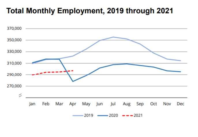 April jobs up 6.9 percent from April 2020