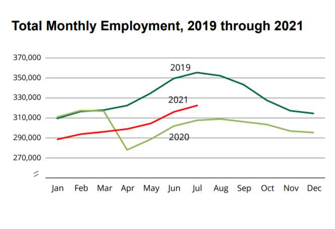 July jobs up 5.8 percent from July 2020