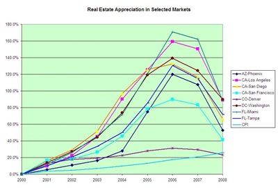 2000-08 Real Estate Appreciation versus the Consumer Price Index
