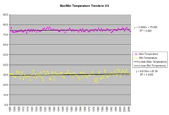 NOAAMonthlyMaxMinTemperatureData