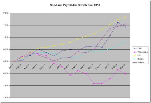 2010 Non-Farm Payroll Job Growth