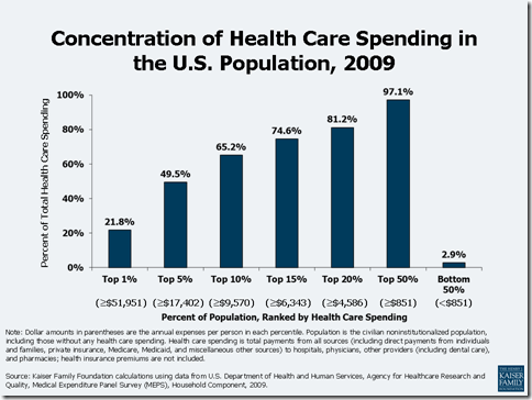ConcentrationofHealthCare2009