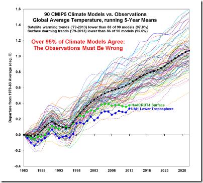 CMIP5-90-models-global-Tsfc-vs-obs-thru-2013a