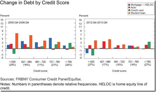 Change in Debt by Credit Score