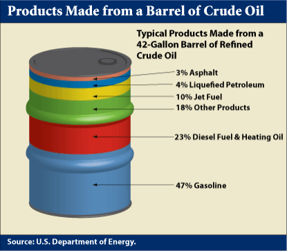 BarrelOil