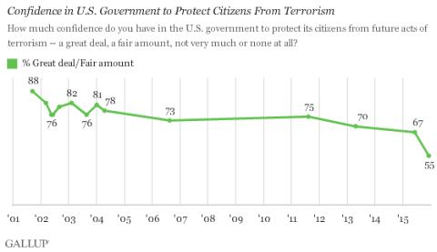 Gallup_Terrorism1