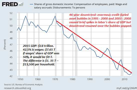 wages-GDP5-16b