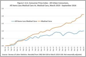 Medical Care Inflation